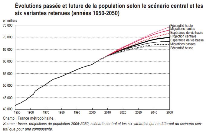 evolution population
